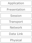OSI Network Layers